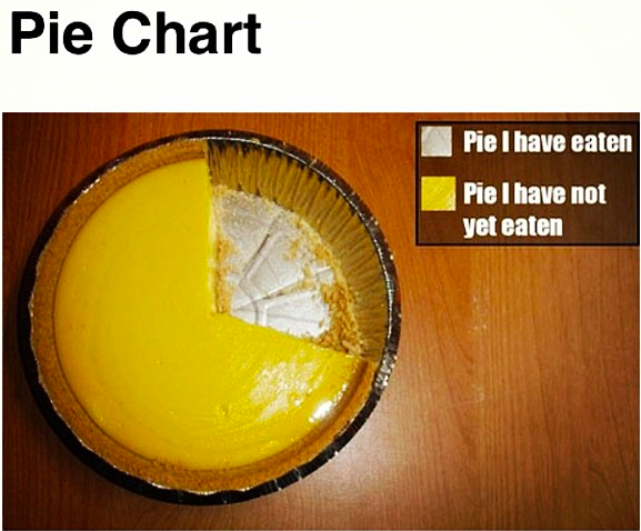 pie chart, perspective